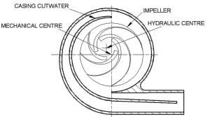 Figure 1. Hydraulic cam causing high 1x vibration.