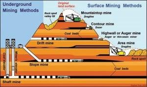Mining methods.