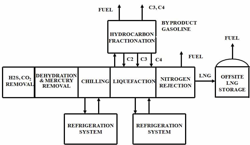 liquefaction block diagram