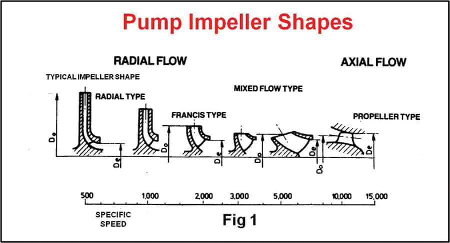 Understanding pump curves #7 : Are your pumps running too slowly?