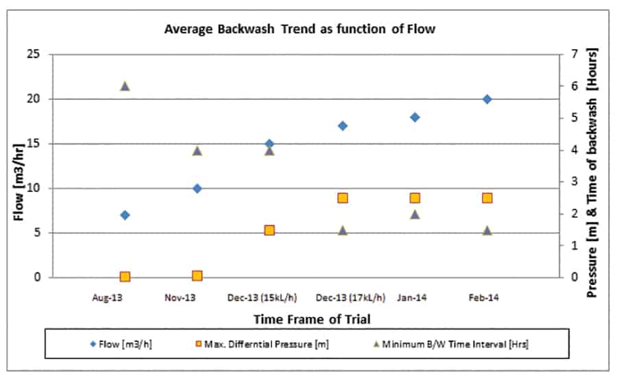 Figure 5. Average backwash as function of flow across the AMF filter