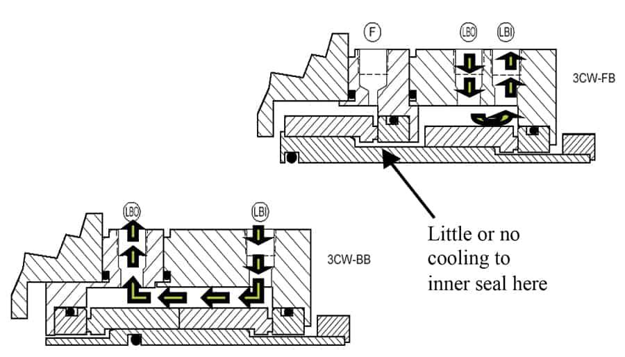 API 682 dual seal design configurations - Pump Industry Magazine